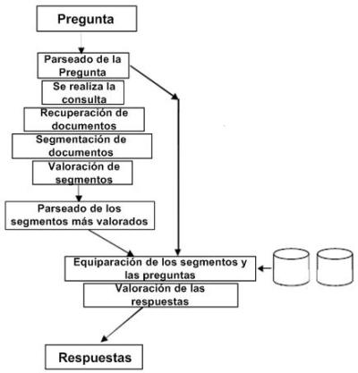 Arquitectura típica de los sistemas de Question-Answering
